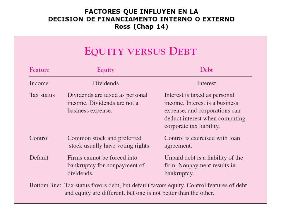 1° semestre 2011Prof. Sergio Zúñiga - UCN170 FACTORES QUE INFLUYEN EN LA DECISION DE FINANCIAMENTO INTERNO O EXTERNO Ross (Chap 14)