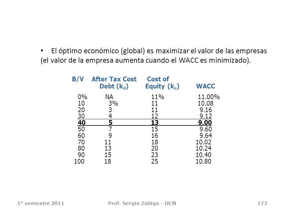 El óptimo económico (global) es maximizar el valor de las empresas (el valor de la empresa aumenta cuando el WACC es minimizado). 1° semestre 2011Prof
