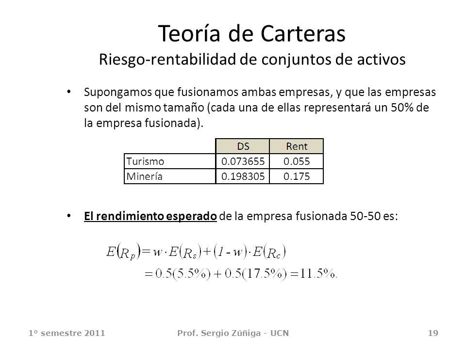 Teoría de Carteras Riesgo-rentabilidad de conjuntos de activos Supongamos que fusionamos ambas empresas, y que las empresas son del mismo tamaño (cada