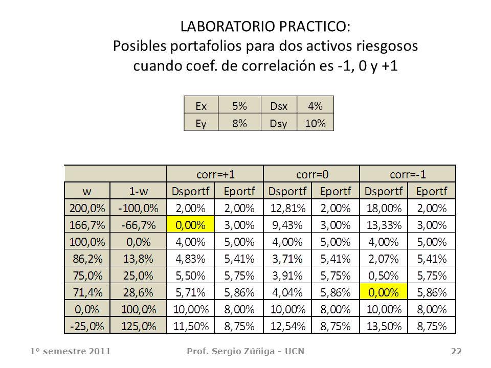LABORATORIO PRACTICO: Posibles portafolios para dos activos riesgosos cuando coef. de correlación es -1, 0 y +1 1° semestre 2011Prof. Sergio Zúñiga -
