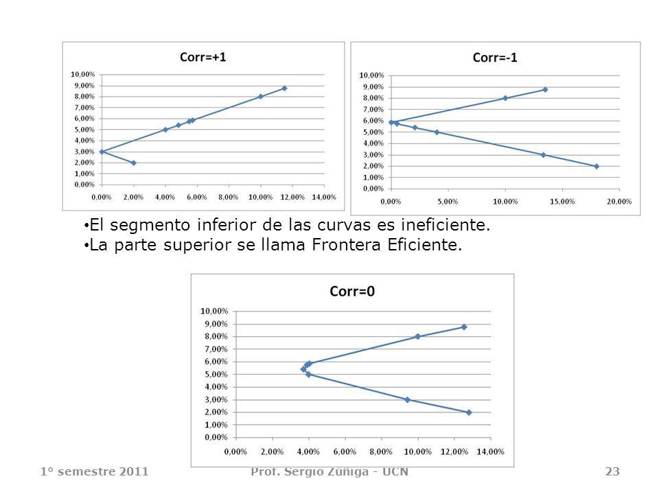 1° semestre 2011Prof. Sergio Zúñiga - UCN23 El segmento inferior de las curvas es ineficiente. La parte superior se llama Frontera Eficiente.