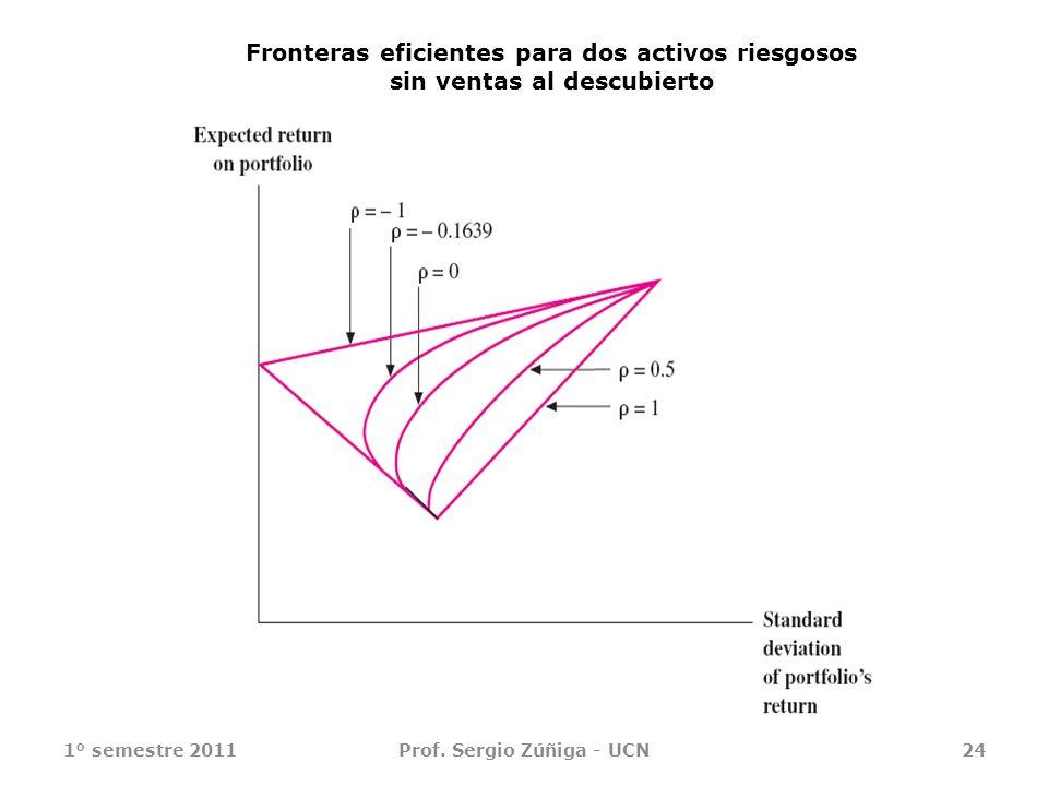 1° semestre 2011Prof. Sergio Zúñiga - UCN24 Fronteras eficientes para dos activos riesgosos sin ventas al descubierto
