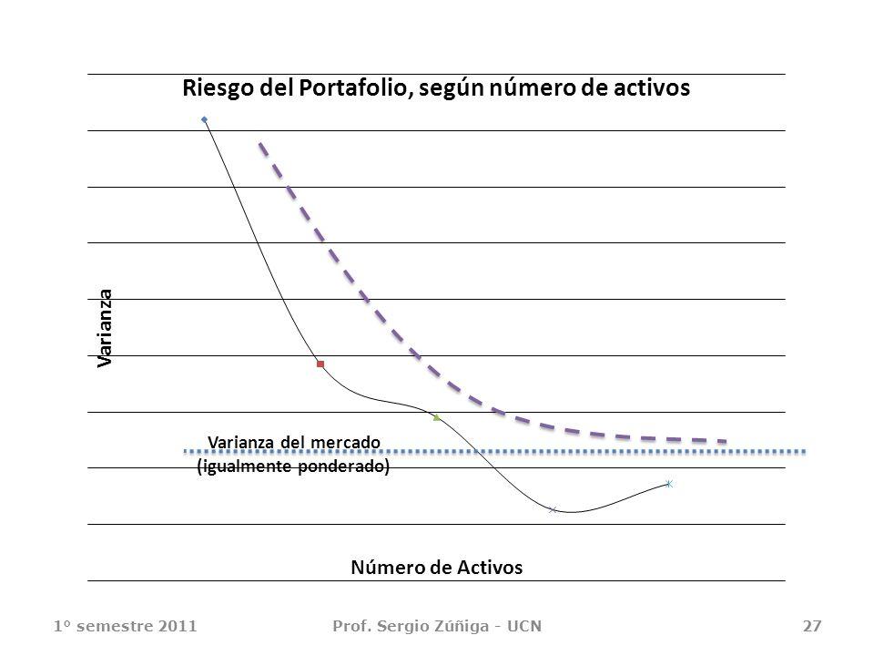 1° semestre 2011Prof. Sergio Zúñiga - UCN27 Varianza del mercado (igualmente ponderado)