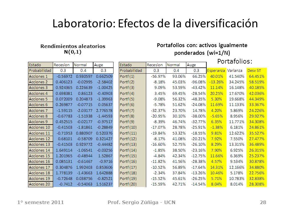 Laboratorio: Efectos de la diversificación 1° semestre 2011Prof. Sergio Zúñiga - UCN28 Portafolios con: activos igualmente ponderados (wi=1/N) Portafo