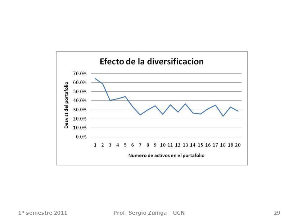 1° semestre 2011Prof. Sergio Zúñiga - UCN29
