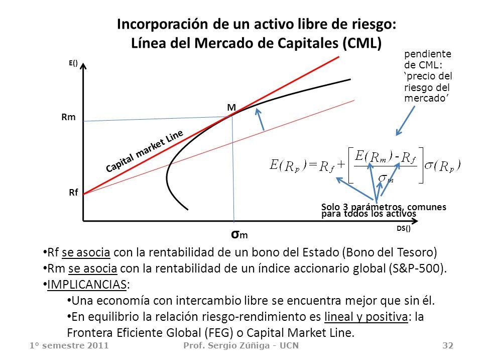 1° semestre 2011Prof. Sergio Zúñiga - UCN32 Rf se asocia con la rentabilidad de un bono del Estado (Bono del Tesoro) Rm se asocia con la rentabilidad