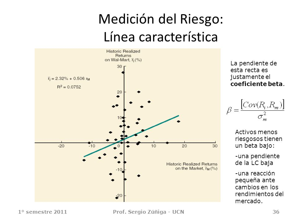 Medición del Riesgo: Línea característica 1° semestre 2011Prof. Sergio Zúñiga - UCN36 La pendiente de esta recta es justamente el coeficiente beta. Ac