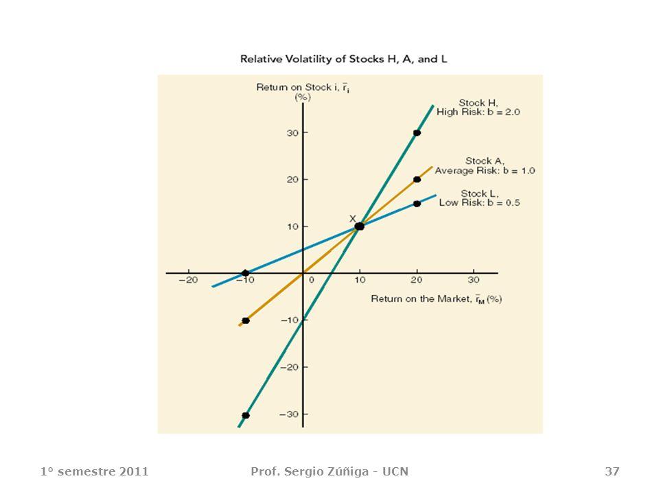 1° semestre 2011Prof. Sergio Zúñiga - UCN37
