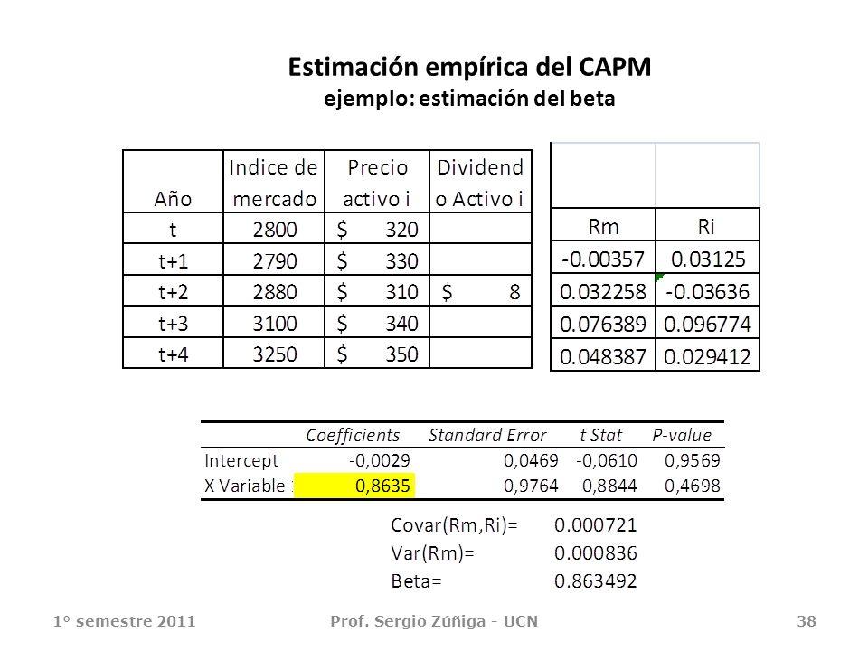Estimación empírica del CAPM ejemplo: estimación del beta 1° semestre 2011Prof. Sergio Zúñiga - UCN38