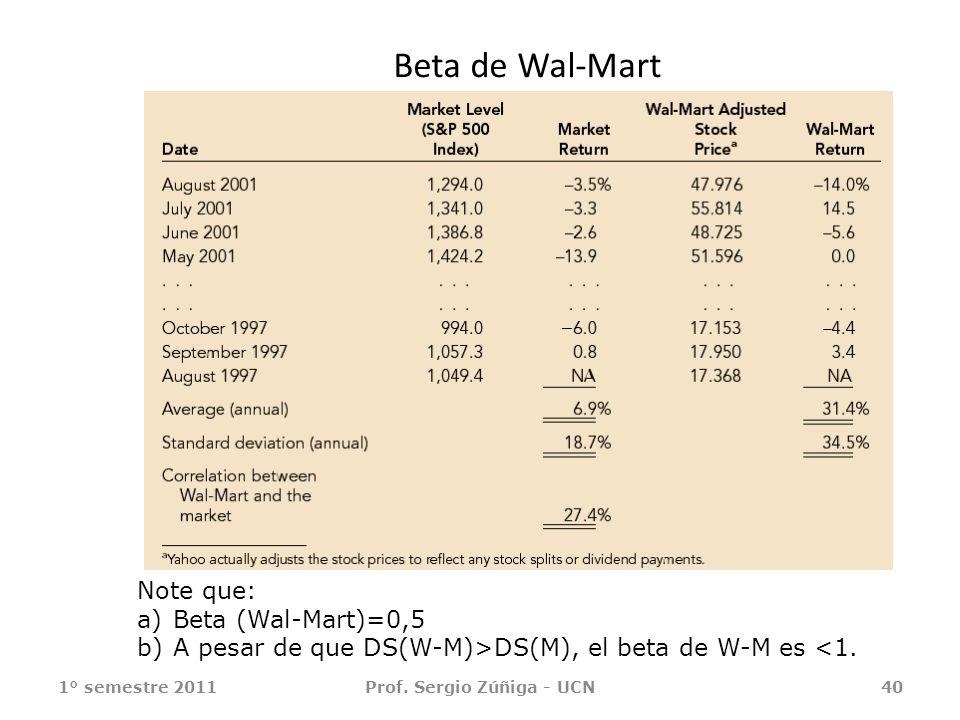 Beta de Wal-Mart 1° semestre 2011Prof. Sergio Zúñiga - UCN40 Note que: a)Beta (Wal-Mart)=0,5 b)A pesar de que DS(W-M)>DS(M), el beta de W-M es <1.