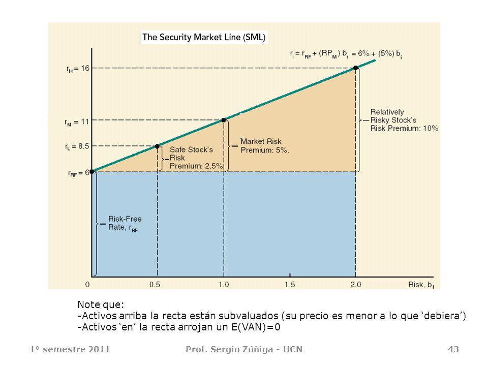 1° semestre 2011Prof. Sergio Zúñiga - UCN43 Note que: -Activos arriba la recta están subvaluados (su precio es menor a lo que debiera) -Activos en la