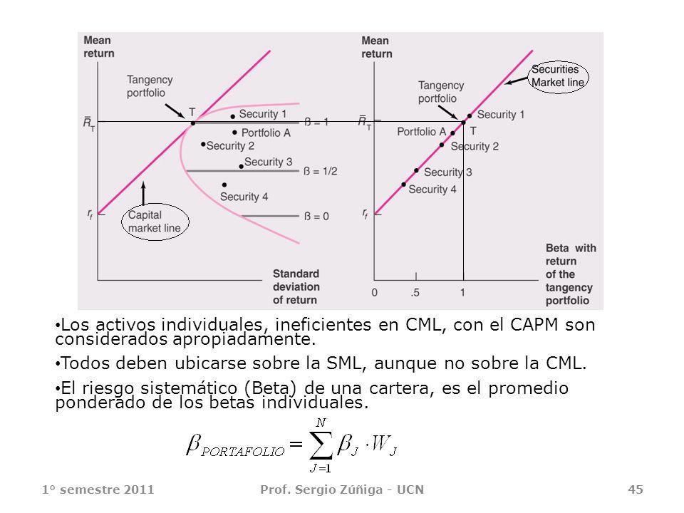 1° semestre 2011Prof. Sergio Zúñiga - UCN45 Los activos individuales, ineficientes en CML, con el CAPM son considerados apropiadamente. Todos deben ub