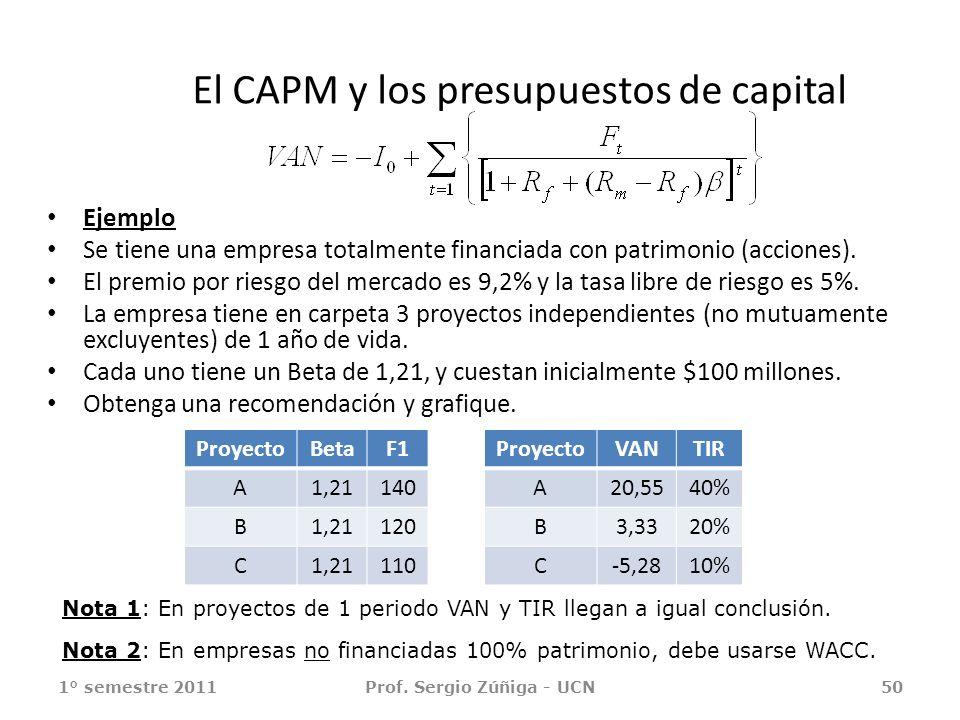 Ejemplo Se tiene una empresa totalmente financiada con patrimonio (acciones). El premio por riesgo del mercado es 9,2% y la tasa libre de riesgo es 5%