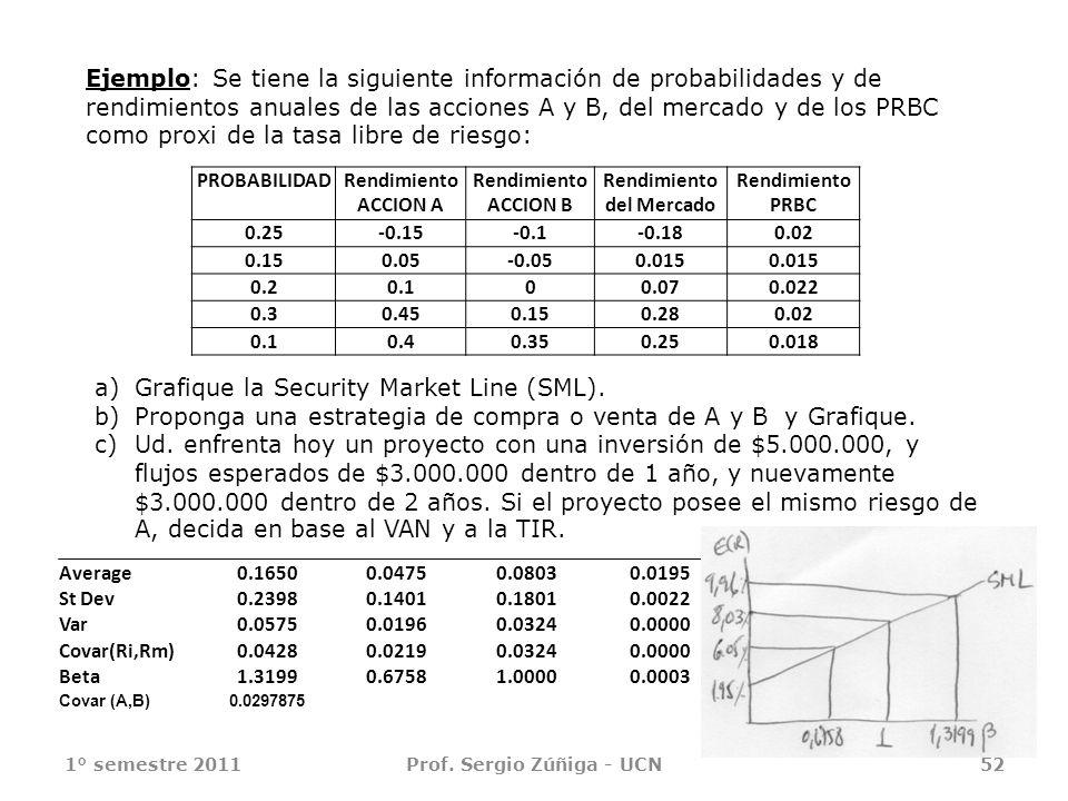 1° semestre 2011Prof. Sergio Zúñiga - UCN52 Ejemplo: Se tiene la siguiente información de probabilidades y de rendimientos anuales de las acciones A y