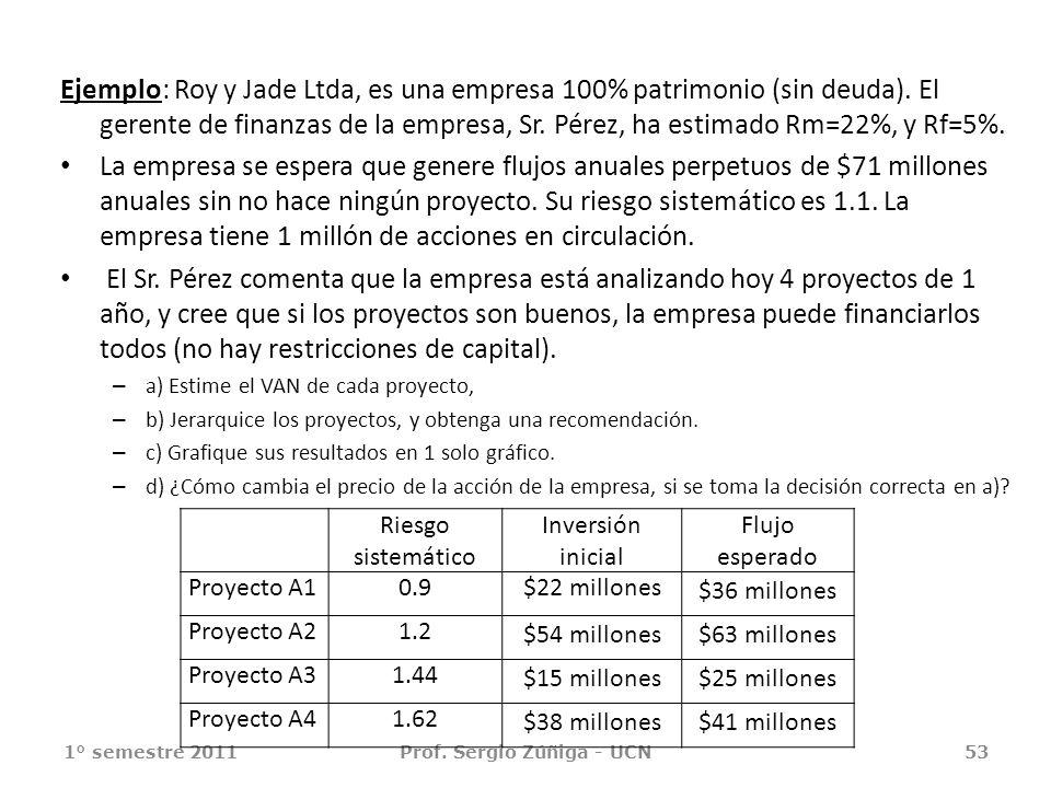Ejemplo: Roy y Jade Ltda, es una empresa 100% patrimonio (sin deuda). El gerente de finanzas de la empresa, Sr. Pérez, ha estimado Rm=22%, y Rf=5%. La