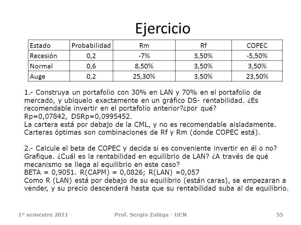 Ejercicio EstadoProbabilidadRmRfCOPEC Recesión0,2-7%3,50%-5,50% Normal0,68,50%3,50% Auge0,225,30%3,50%23,50% 1° semestre 2011Prof. Sergio Zúñiga - UCN