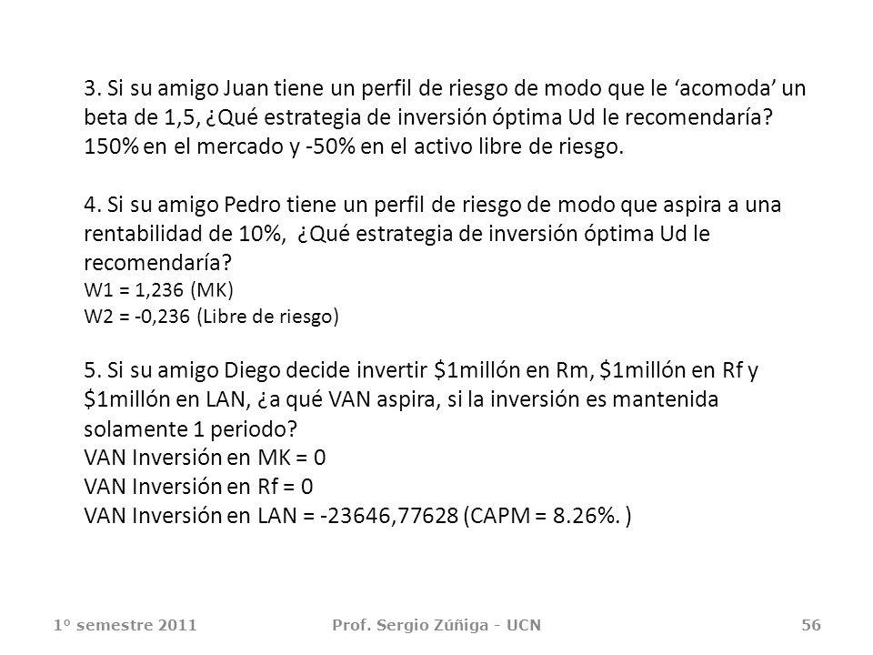 3. Si su amigo Juan tiene un perfil de riesgo de modo que le acomoda un beta de 1,5, ¿Qué estrategia de inversión óptima Ud le recomendaría? 150% en e