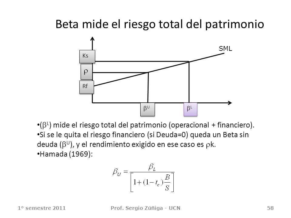 1° semestre 2011Prof. Sergio Zúñiga - UCN58 ( L ) mide el riesgo total del patrimonio (operacional + financiero). Si se le quita el riesgo financiero