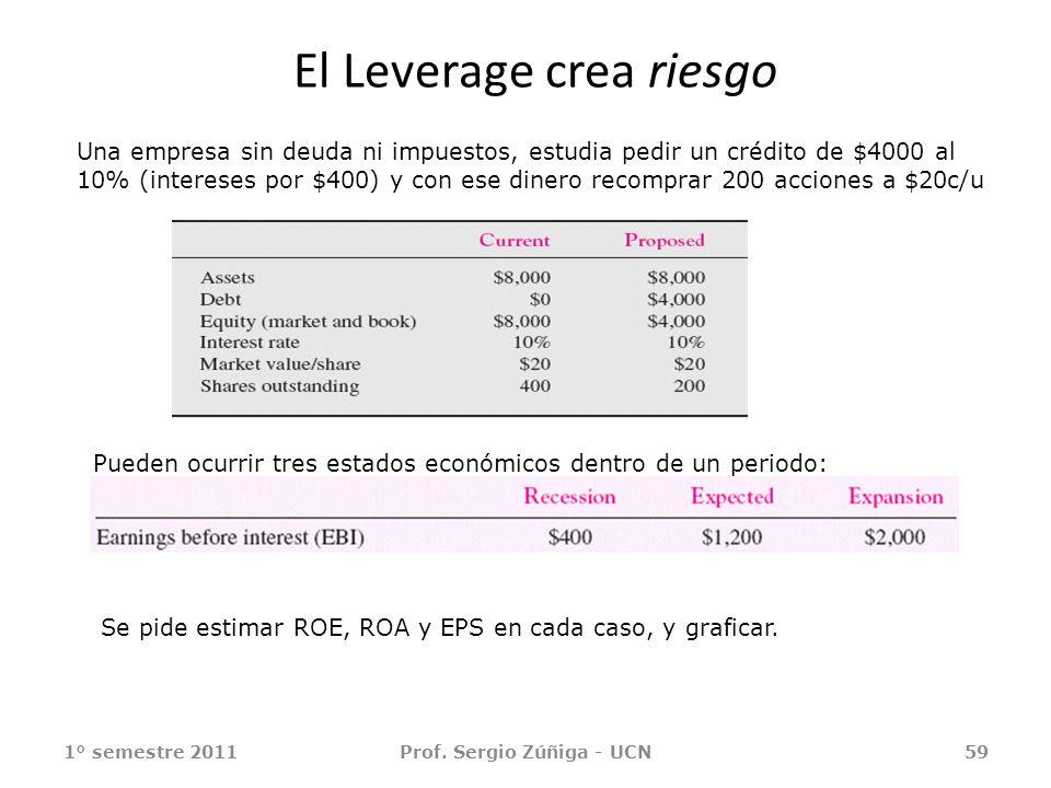 El Leverage crea riesgo 1° semestre 2011Prof. Sergio Zúñiga - UCN59 Una empresa sin deuda ni impuestos, estudia pedir un crédito de $4000 al 10% (inte