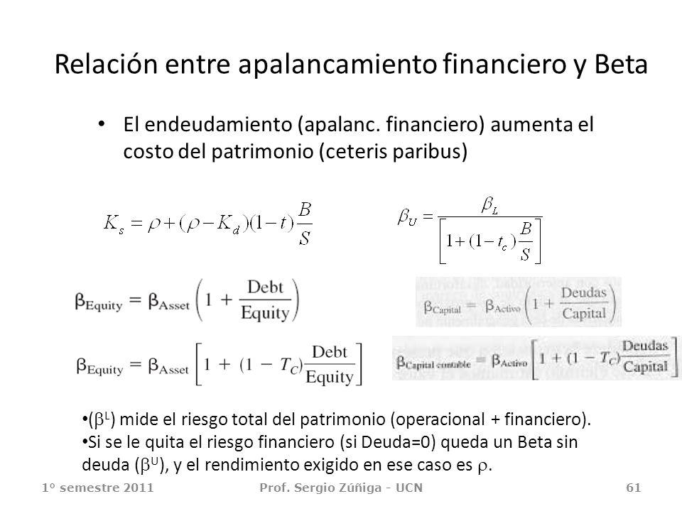 Relación entre apalancamiento financiero y Beta El endeudamiento (apalanc. financiero) aumenta el costo del patrimonio (ceteris paribus) 1° semestre 2