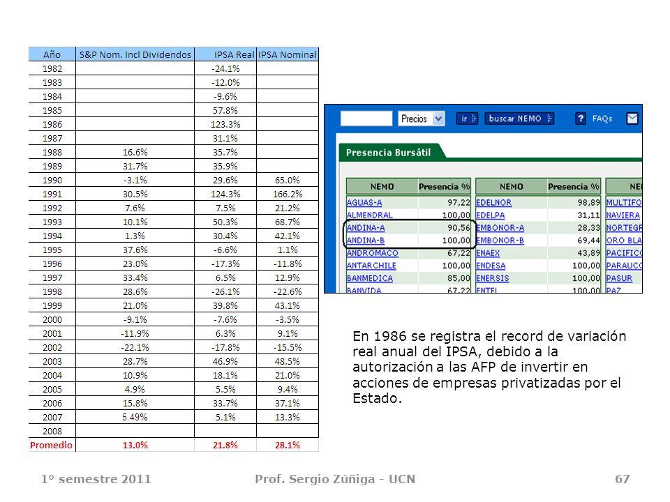 1° semestre 2011Prof. Sergio Zúñiga - UCN67 En 1986 se registra el record de variación real anual del IPSA, debido a la autorización a las AFP de inve