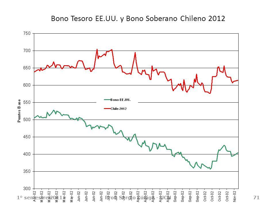 71 Bono Tesoro EE.UU. y Bono Soberano Chileno 2012 1° semestre 2011Prof. Sergio Zúñiga - UCN