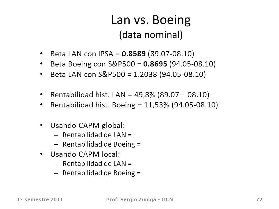 Lan vs. Boeing (data nominal) Beta LAN con IPSA = 0.8589 (89.07-08.10) Beta Boeing con S&P500 = 0.8695 (94.05-08.10) Beta LAN con S&P500 = 1.2038 (94.