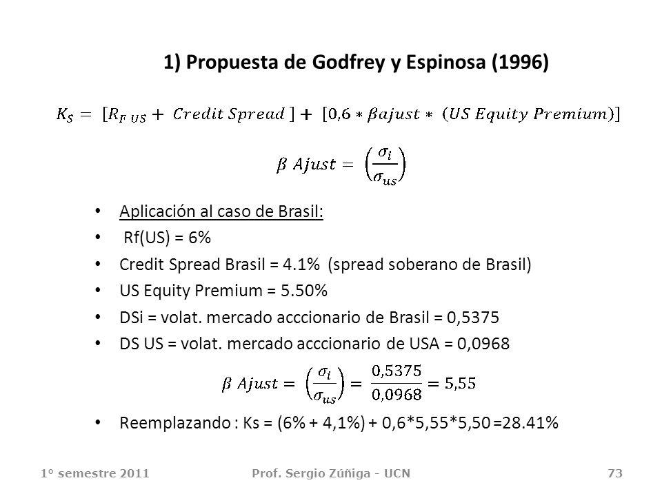 1) Propuesta de Godfrey y Espinosa (1996) Aplicación al caso de Brasil: Rf(US) = 6% Credit Spread Brasil = 4.1% (spread soberano de Brasil) US Equity