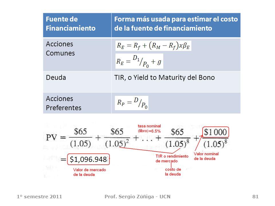 1° semestre 2011Prof. Sergio Zúñiga - UCN81 Fuente de Financiamiento Forma más usada para estimar el costo de la fuente de financiamiento Acciones Com