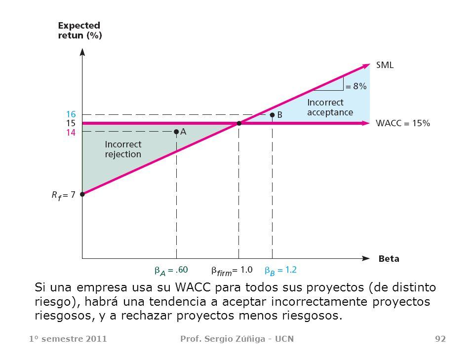 1° semestre 2011Prof. Sergio Zúñiga - UCN92 Si una empresa usa su WACC para todos sus proyectos (de distinto riesgo), habrá una tendencia a aceptar in