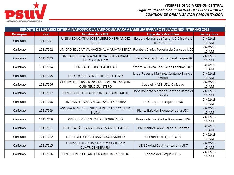 VICEPRESIDENCIA REGIÓN CENTRAL Lugar de la Asamblea REGIONAL DEL PSUV-CARACAS COMISIÓN DE ORGANIZACIÓN Y MOVILIZACIÓN REPORTE DE LUGARES DETERMINADOSP