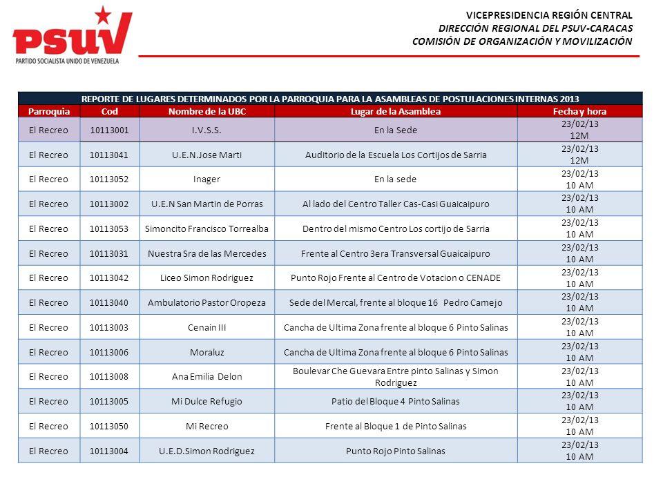 VICEPRESIDENCIA REGIÓN CENTRAL DIRECCIÓN REGIONAL DEL PSUV-CARACAS COMISIÓN DE ORGANIZACIÓN Y MOVILIZACIÓN REPORTE DE LUGARES DETERMINADOS POR LA PARR