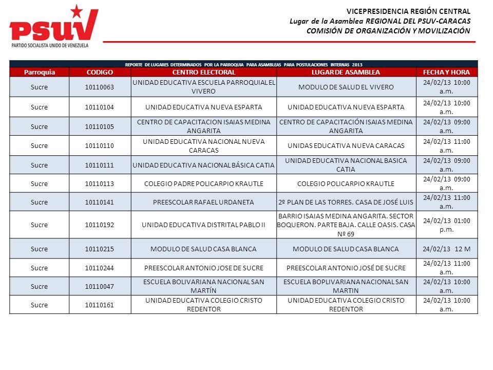 VICEPRESIDENCIA REGIÓN CENTRAL Lugar de la Asamblea REGIONAL DEL PSUV-CARACAS COMISIÓN DE ORGANIZACIÓN Y MOVILIZACIÓN REPORTE DE LUGARES DETERMINADOS