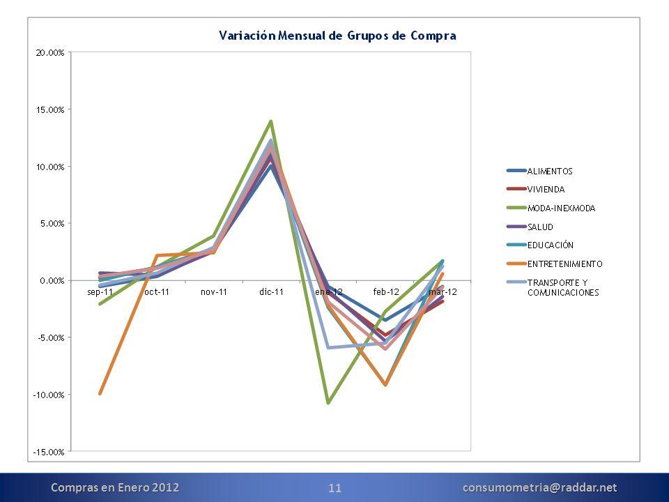 11 Compras en Enero 2012 consumometria@raddar.net