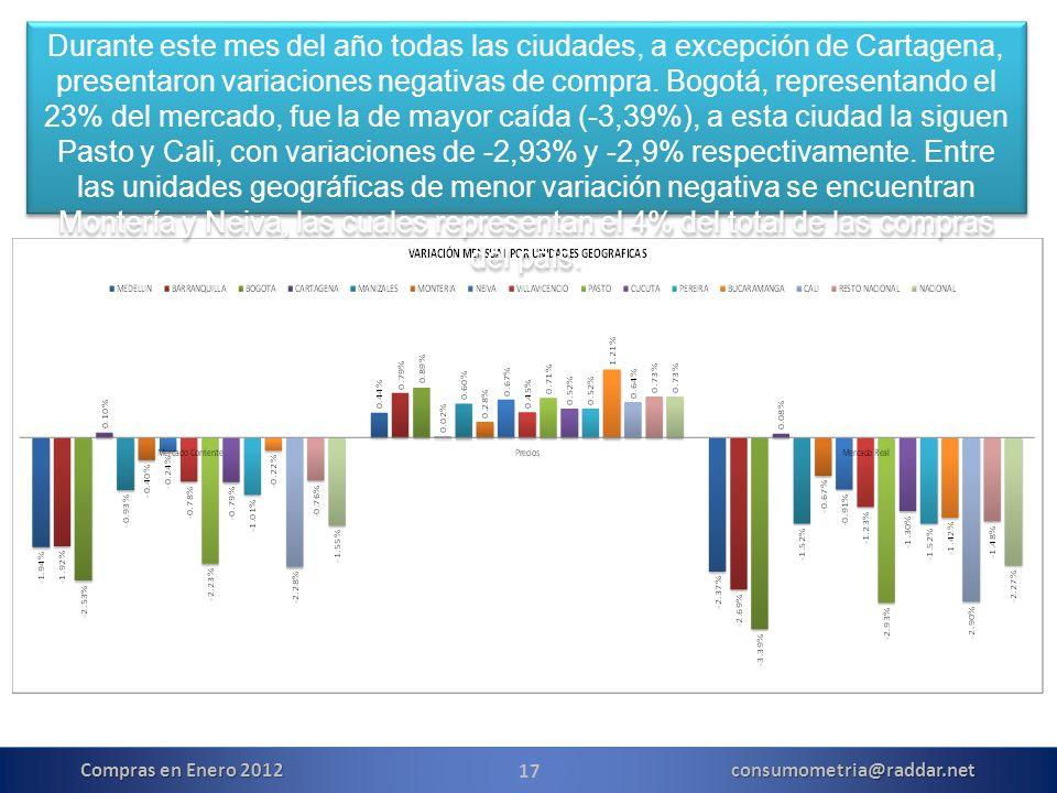 17 Compras en Enero 2012 consumometria@raddar.net Durante este mes del año todas las ciudades, a excepción de Cartagena, presentaron variaciones negativas de compra.