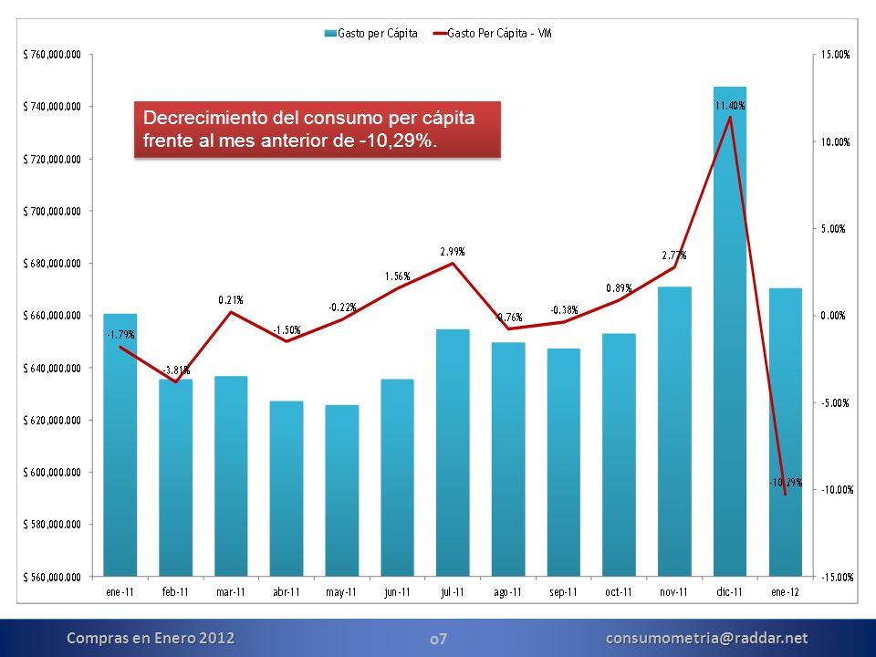 o7 Compras en Enero 2012 consumometria@raddar.net Decrecimiento del consumo per cápita frente al mes anterior de -10,29%.