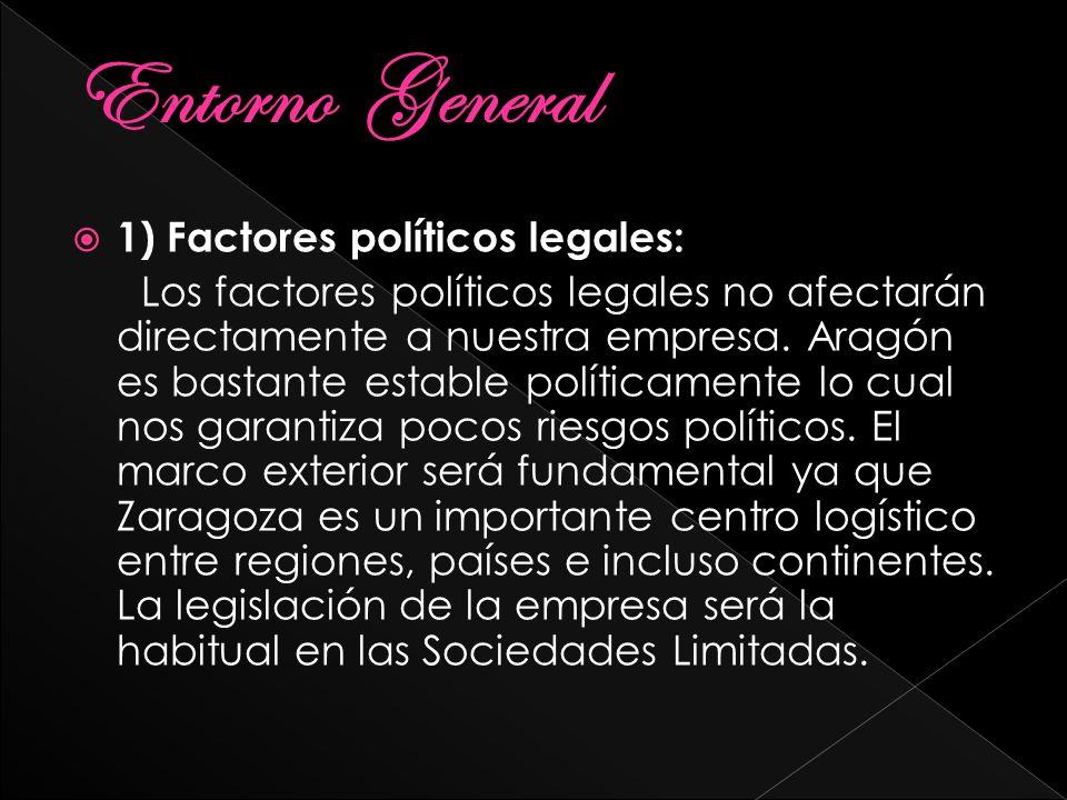 Entorno General 1) Factores políticos legales: Los factores políticos legales no afectarán directamente a nuestra empresa. Aragón es bastante estable