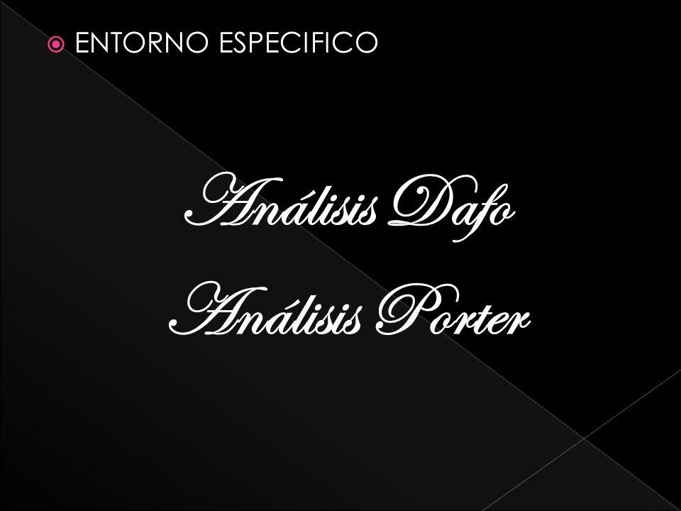 ENTORNO ESPECIFICO Análisis Dafo Análisis Porter