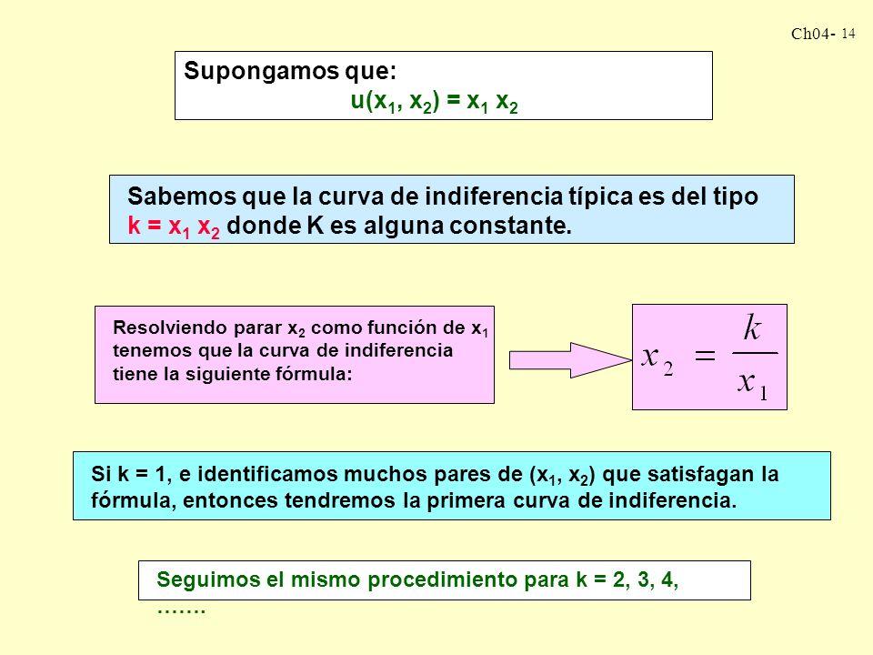 Ch04- 13 CURVAS DE INDIFERENCIA A PARTIR DE FUNCIONES DE UTILIDAD Si tenemos una función de utilidad, u(x 1, x 2 ), entonces es relativamente fácil gr