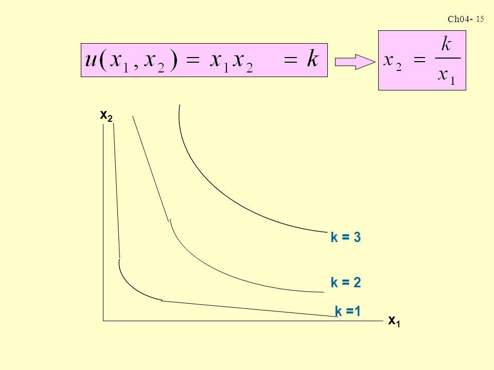 Ch04- 14 Supongamos que: u(x 1, x 2 ) = x 1 x 2 Sabemos que la curva de indiferencia típica es del tipo k = x 1 x 2 donde K es alguna constante. Resol