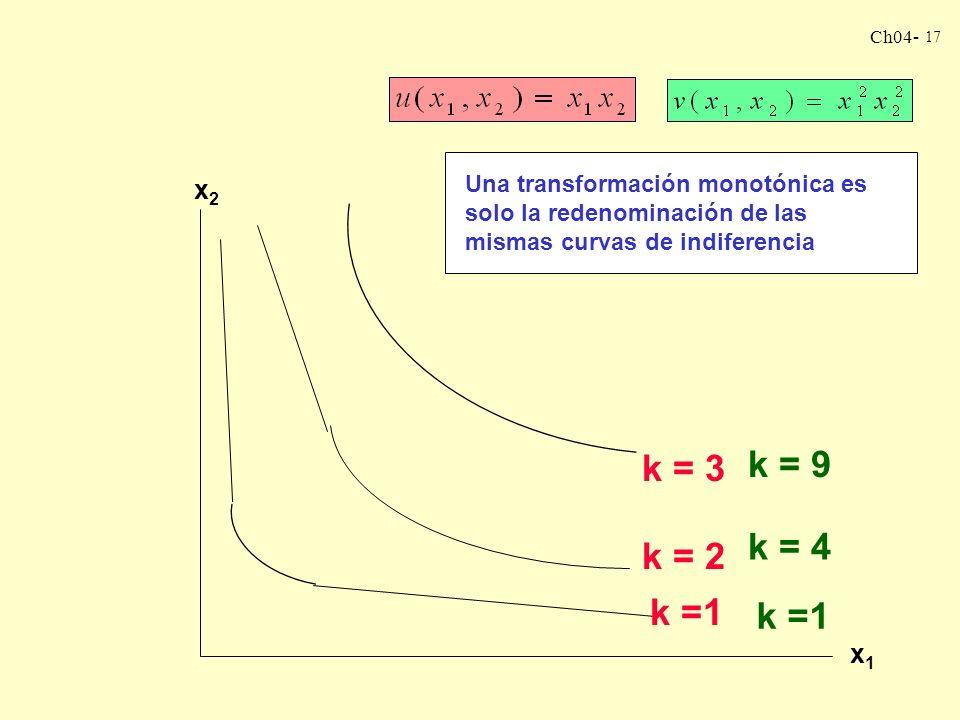 Ch04- 16 Recordemos nuestra función de utilidad : Ahora supongamos esta otra función: ¿cómo son estas curvas de indiferencia? Hagamos unos pequeños ca