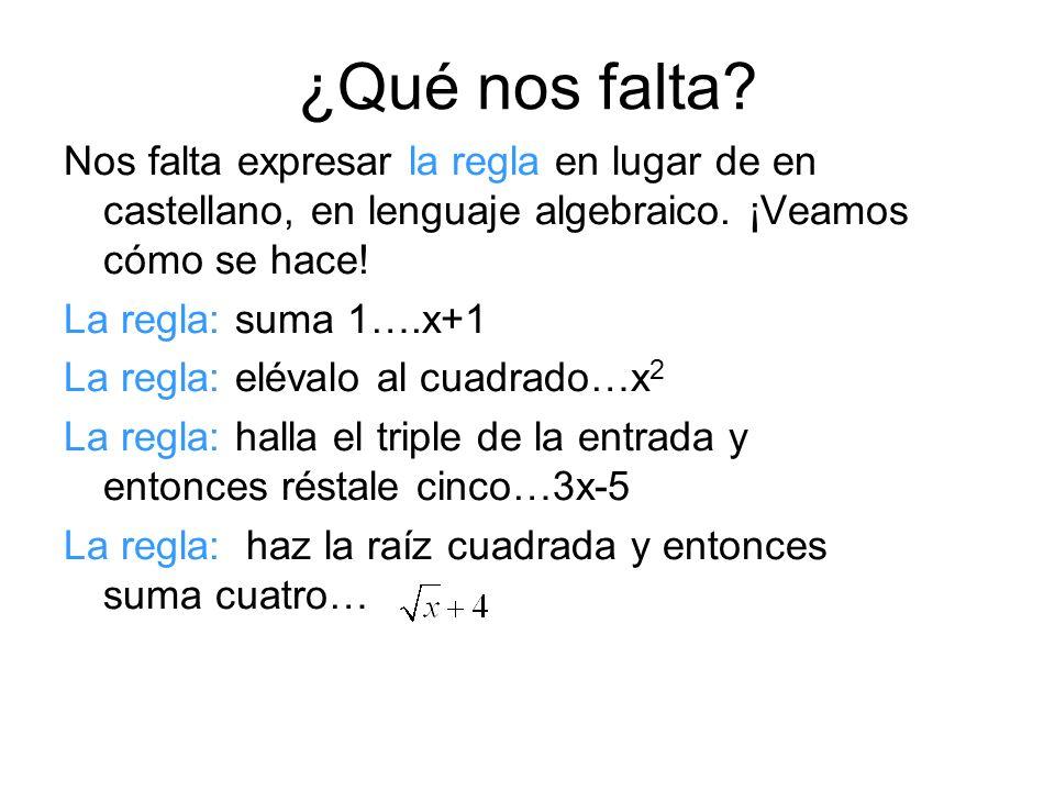 f ( ) x y ¡Comparemos simbología! ¿y la regla ¡El álgebra es súper económica para representar!