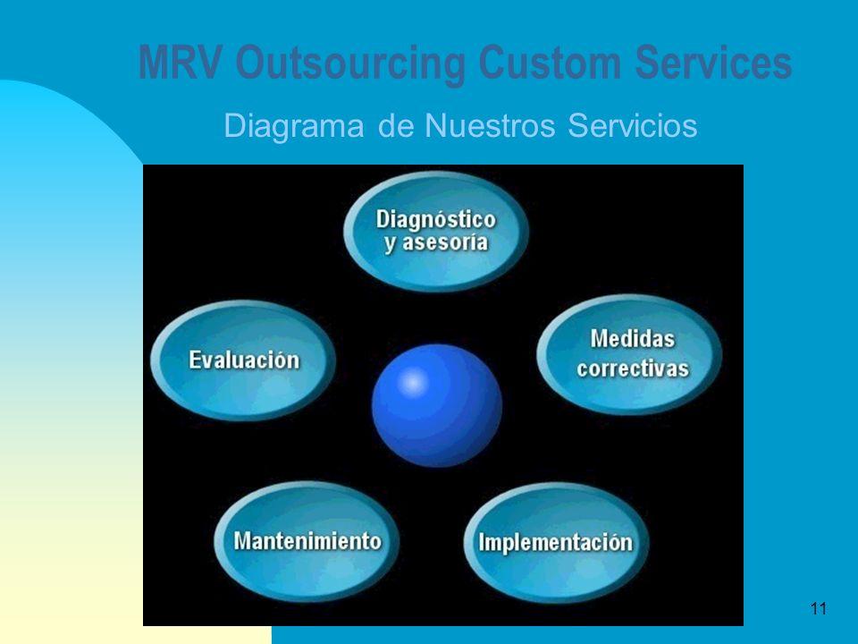 11 MRV Outsourcing Custom Services Diagrama de Nuestros Servicios