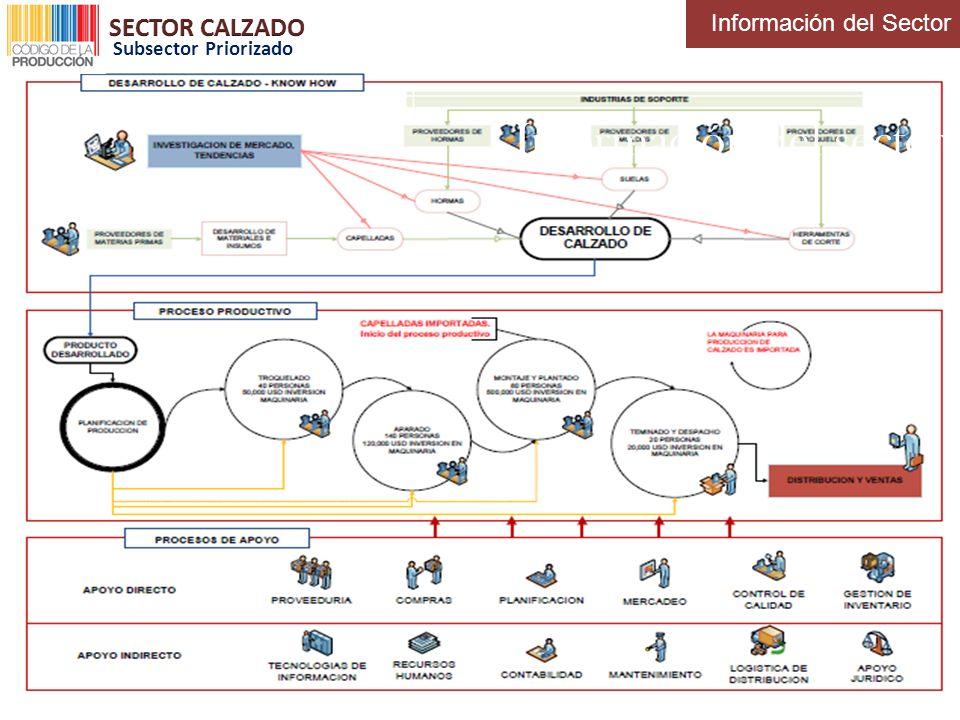Información del sector Información del Sector Subsector Priorizado