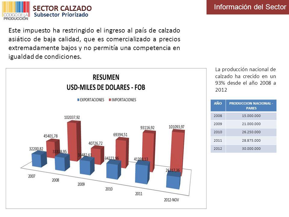 La producción nacional de calzado ha crecido en un 93% desde el año 2008 a 2012 AÑOPRODUCCION NACIONAL - PARES 200815.000.000 200921.000.000 201026.25