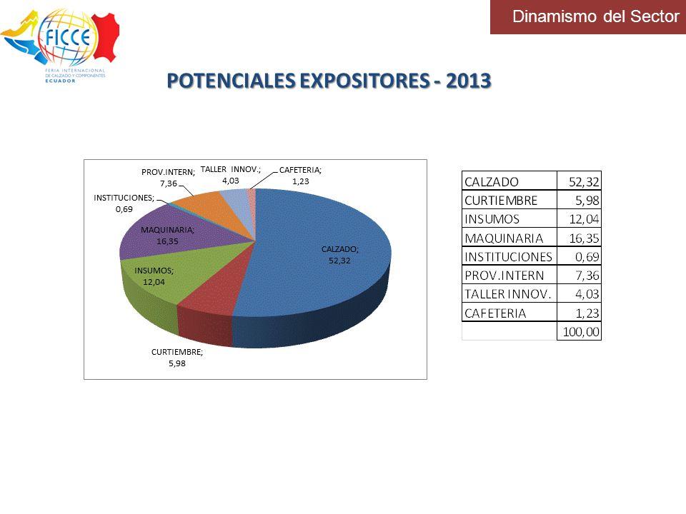 Dinamismo del Sector POTENCIALES EXPOSITORES - 2013