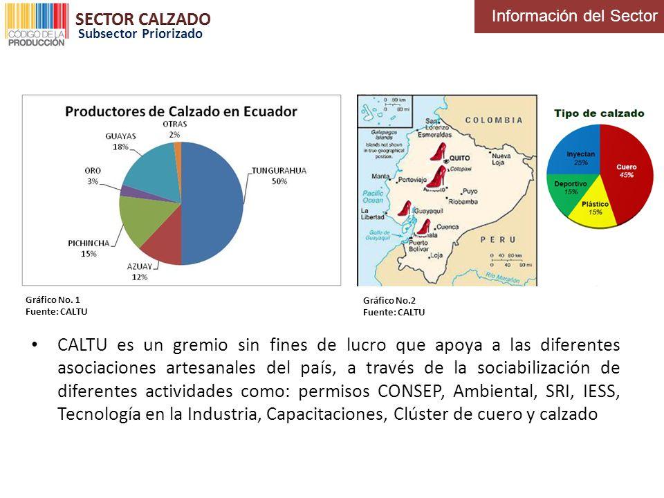 CALTU es un gremio sin fines de lucro que apoya a las diferentes asociaciones artesanales del país, a través de la sociabilización de diferentes activ