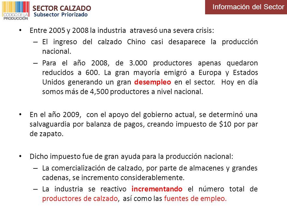 Entre 2005 y 2008 la industria atravesó una severa crisis: – El ingreso del calzado Chino casi desaparece la producción nacional. – Para el año 2008,