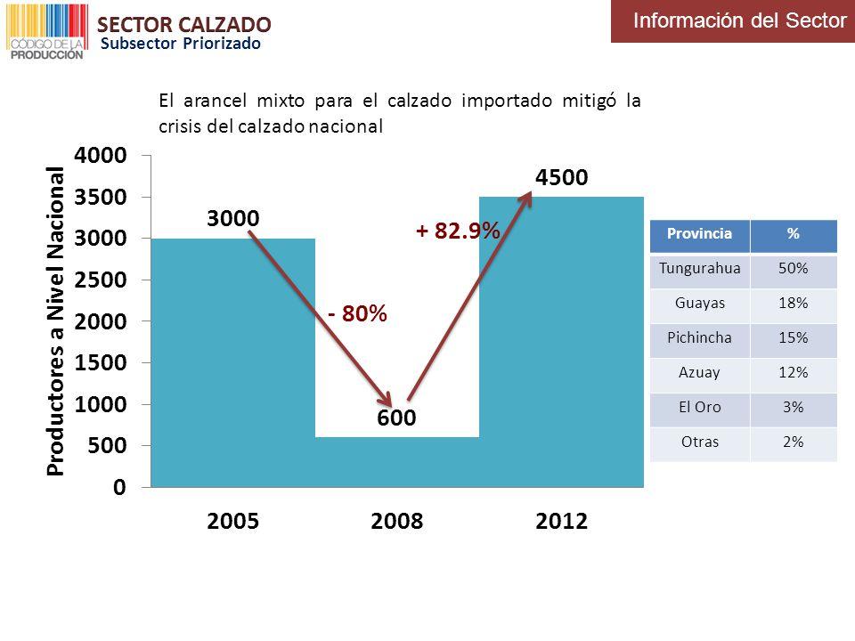 El arancel mixto para el calzado importado mitigó la crisis del calzado nacional - 80% + 82.9% Provincia% Tungurahua50% Guayas18% Pichincha15% Azuay12