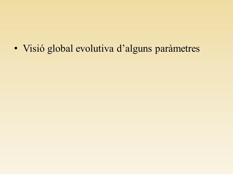 Visió global evolutiva dalguns paràmetres